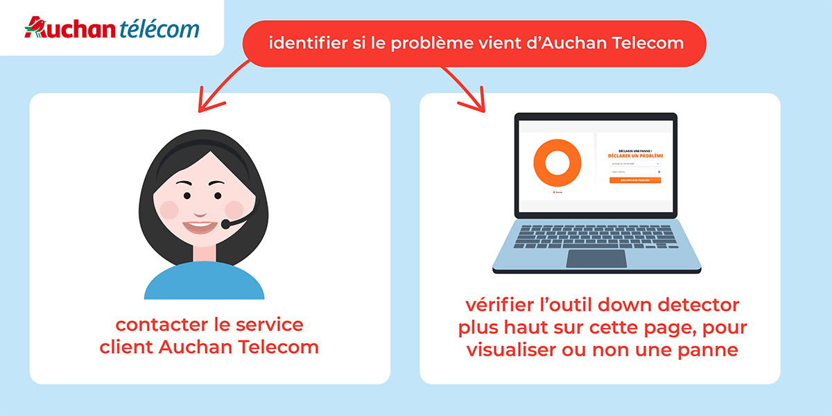 Source problème Auchan Telecom