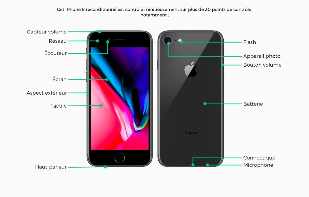 La fiche de l'iPhone 8 reconditionné
