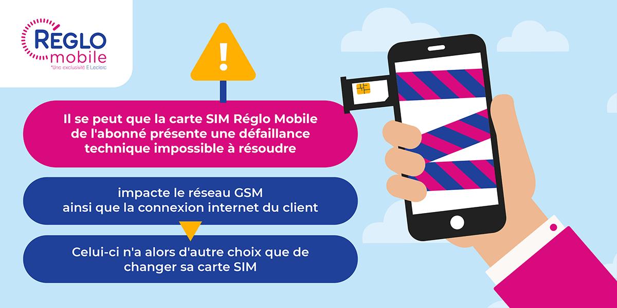 Changement carte SIM réglo Mobile.