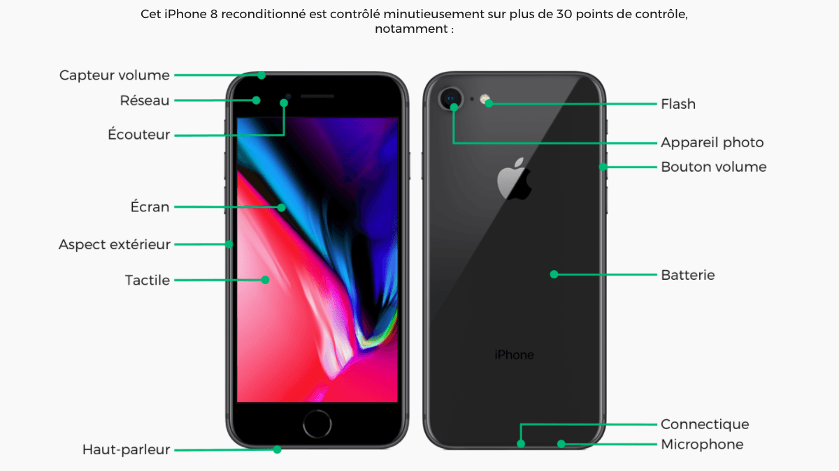 iPhone 8 offert reconditionné