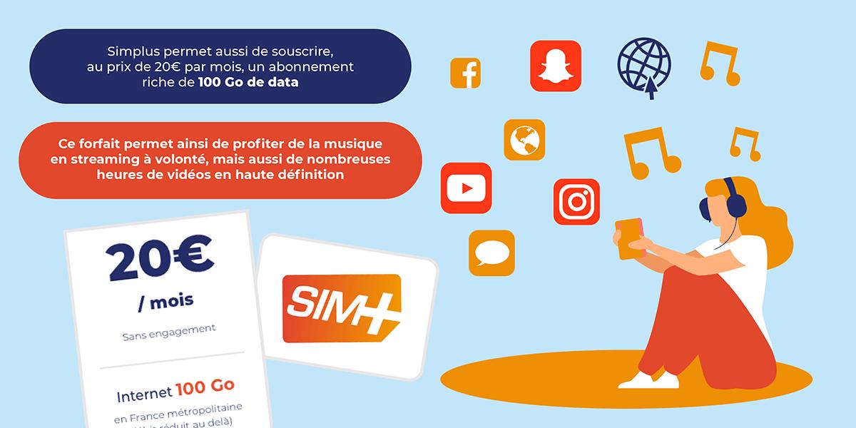 Forfait mobile 100 Go SIM+