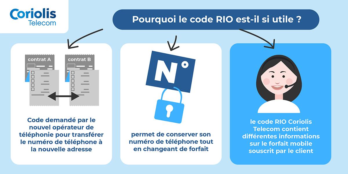 Fonction du code RIO Coriolis Telecom