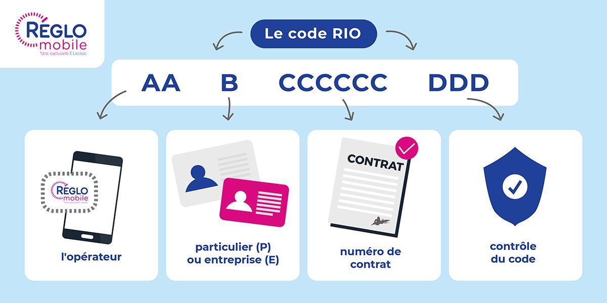 Décrypter le code RIO de Réglo Mobile